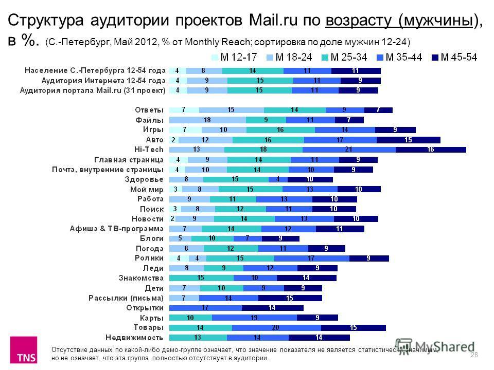 28 Структура аудитории проектов Mail.ru по возрасту (мужчины), в %. (С.-Петербург, Май 2012, % от Monthly Reach; сортировка по доле мужчин 12-24) Отсутствие данных по какой-либо демо-группе означает, что значение показателя не является статистически