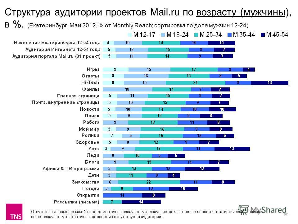 29 Структура аудитории проектов Mail.ru по возрасту (мужчины), в %. (Екатеринбург, Май 2012, % от Monthly Reach; сортировка по доле мужчин 12-24) Отсутствие данных по какой-либо демо-группе означает, что значение показателя не является статистически