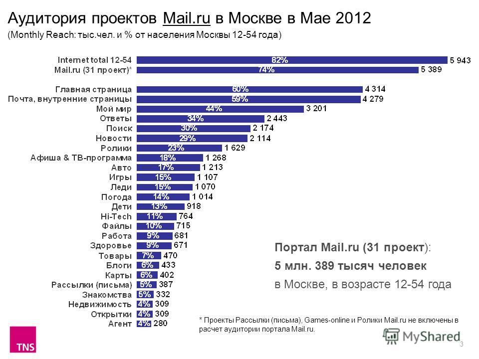 3 Аудитория проектов Mail.ru в Москве в Мае 2012 (Monthly Reach: тыс.чел. и % от населения Москвы 12-54 года) Портал Mail.ru (31 проект): 5 млн. 389 тысяч человек в Москве, в возрасте 12-54 года * Проекты Рассылки (письма), Games-online и Ролики Mail