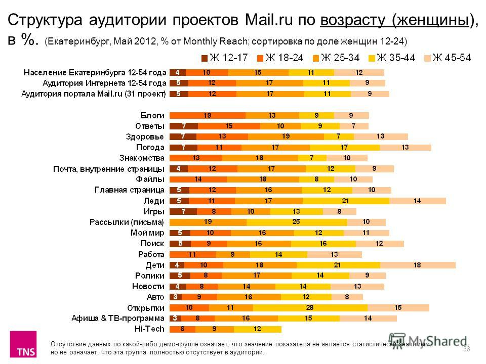 33 Структура аудитории проектов Mail.ru по возрасту (женщины), в %. (Екатеринбург, Май 2012, % от Monthly Reach; сортировка по доле женщин 12-24) Отсутствие данных по какой-либо демо-группе означает, что значение показателя не является статистически