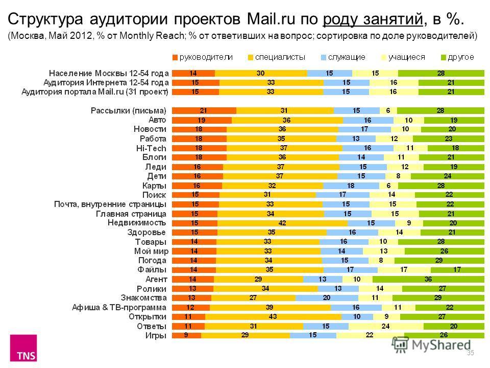 35 Структура аудитории проектов Mail.ru по роду занятий, в %. (Москва, Май 2012, % от Monthly Reach; % от ответивших на вопрос; сортировка по доле руководителей)