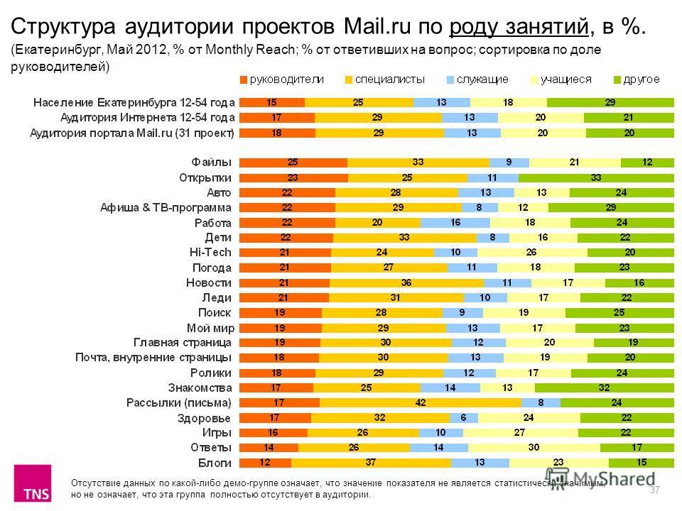 37 Структура аудитории проектов Mail.ru по роду занятий, в %. (Екатеринбург, Май 2012, % от Monthly Reach; % от ответивших на вопрос; сортировка по доле руководителей) Отсутствие данных по какой-либо демо-группе означает, что значение показателя не я