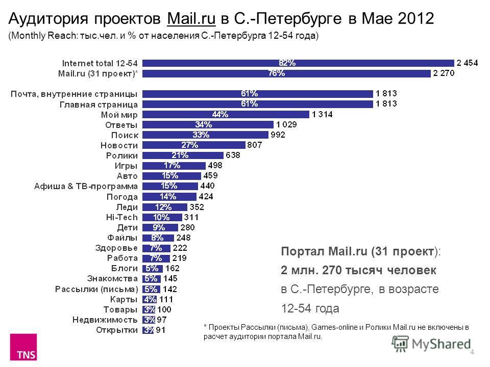4 Аудитория проектов Mail.ru в С.-Петербурге в Мае 2012 (Monthly Reach: тыс.чел. и % от населения С.-Петербурга 12-54 года) Портал Mail.ru (31 проект): 2 млн. 270 тысяч человек в С.-Петербурге, в возрасте 12-54 года * Проекты Рассылки (письма), Games