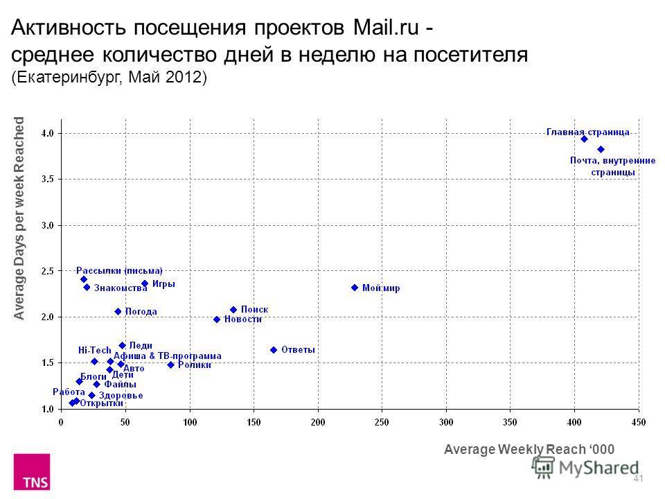 41 Активность посещения проектов Mail.ru - среднее количество дней в неделю на посетителя (Екатеринбург, Май 2012) Average Weekly Reach 000 Average Days per week Reached