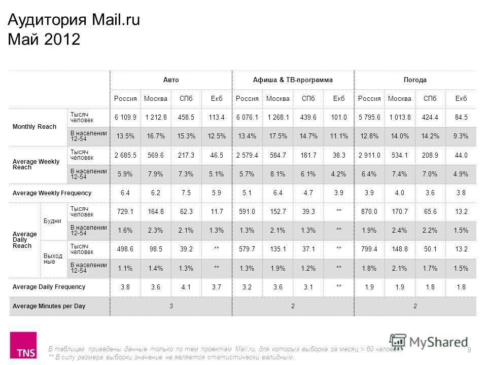 9 АвтоАфиша & ТВ-программаПогода РоссияМоскваСПбЕкбРоссияМоскваСПбЕкбРоссияМоскваСПбЕкб Monthly Reach Тысяч человек 6 109.91 212.8458.5113.46 076.11 268.1439.6101.05 795.61 013.8424.484.5 В населении 12-54 13.5%16.7%15.3%12.5%13.4%17.5%14.7%11.1%12.8