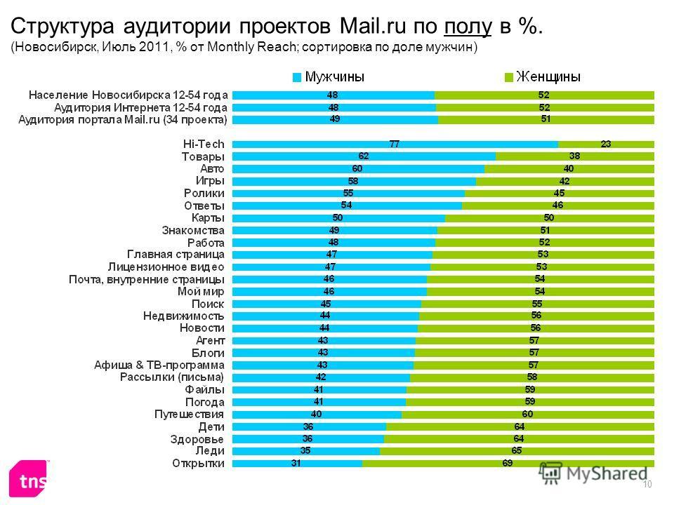10 Структура аудитории проектов Mail.ru по полу в %. (Новосибирск, Июль 2011, % от Monthly Reach; сортировка по доле мужчин)