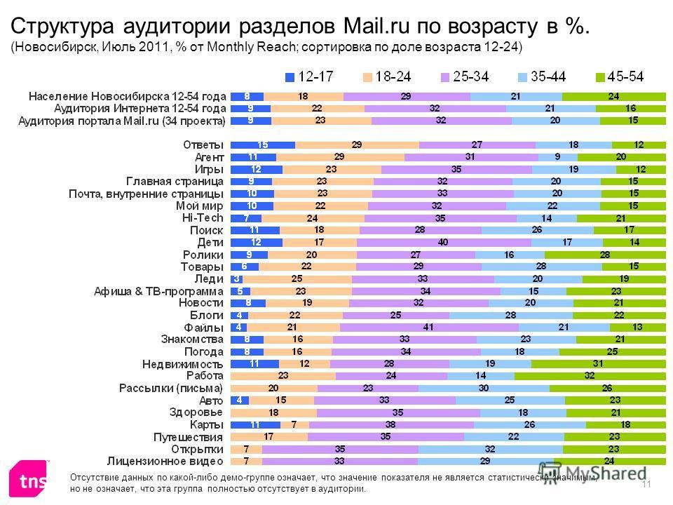 11 Структура аудитории разделов Mail.ru по возрасту в %. (Новосибирск, Июль 2011, % от Monthly Reach; сортировка по доле возраста 12-24) Отсутствие данных по какой-либо демо-группе означает, что значение показателя не является статистически значимым,