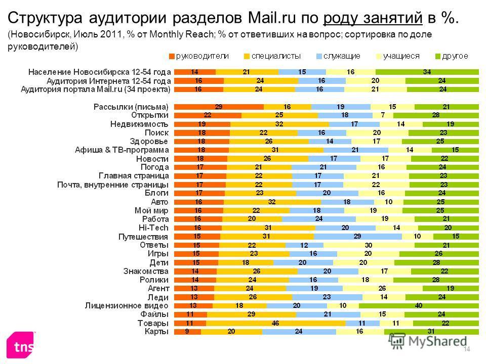 14 Структура аудитории разделов Mail.ru по роду занятий в %. (Новосибирск, Июль 2011, % от Monthly Reach; % от ответивших на вопрос; сортировка по доле руководителей)
