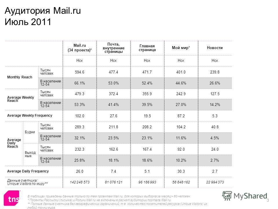 3 Аудитория Mail.ru Июль 2011 Mail.ru (34 проекта)* Почта, внутренние страницы Главная страница Мой мир*Новости Нск Monthly Reach Тысяч человек 594.6477.4471.7401.0239.8 В населении 12-54 66.1%53.0%52.4%44.6%26.6% Average Weekly Reach Тысяч человек 4