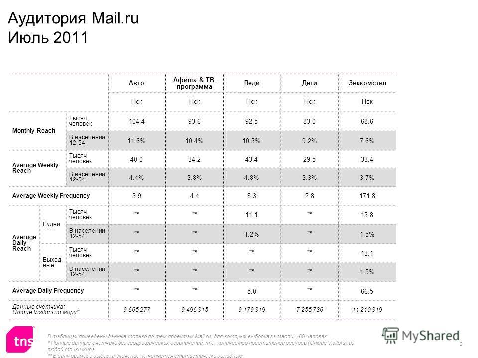 5 Аудитория Mail.ru Июль 2011 Авто Афиша & ТВ- программа ЛедиДетиЗнакомства Нск Monthly Reach Тысяч человек 104.493.692.583.068.6 В населении 12-54 11.6%10.4%10.3%9.2%7.6% Average Weekly Reach Тысяч человек 40.034.243.429.533.4 В населении 12-54 4.4%