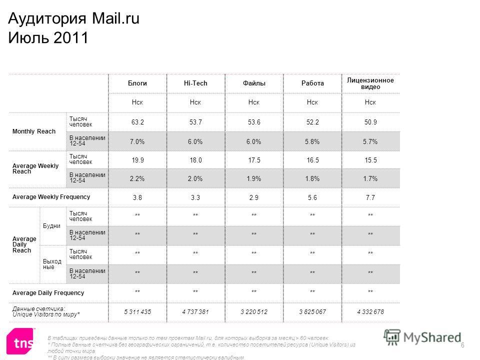 6 Аудитория Mail.ru Июль 2011 БлогиHi-TechФайлыРабота Лицензионное видео Нск Monthly Reach Тысяч человек 63.253.753.652.250.9 В населении 12-54 7.0%6.0% 5.8%5.7% Average Weekly Reach Тысяч человек 19.918.017.516.515.5 В населении 12-54 2.2%2.0%1.9%1.