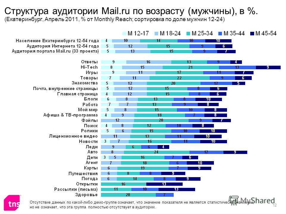12 Структура аудитории Mail.ru по возрасту (мужчины), в %. (Екатеринбург, Апрель 2011, % от Monthly Reach; сортировка по доле мужчин 12-24) Отсутствие данных по какой-либо демо-группе означает, что значение показателя не является статистически значим