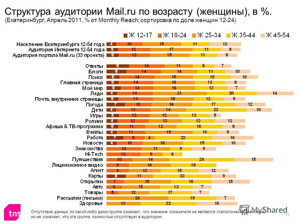 13 Структура аудитории Mail.ru по возрасту (женщины), в %. (Екатеринбург, Апрель 2011, % от Monthly Reach; сортировка по доле женщин 12-24) Отсутствие данных по какой-либо демо-группе означает, что значение показателя не является статистически значим
