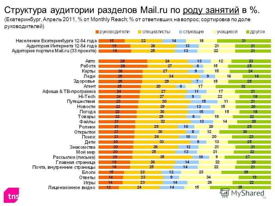 14 Структура аудитории разделов Mail.ru по роду занятий в %. (Екатеринбург, Апрель 2011, % от Monthly Reach; % от ответивших на вопрос; сортировка по доле руководителей)