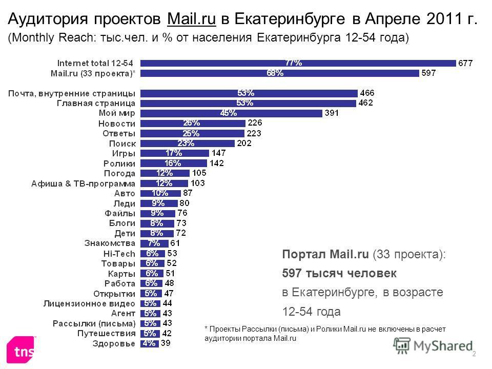 2 Аудитория проектов Mail.ru в Екатеринбурге в Апреле 2011 г. (Monthly Reach: тыс.чел. и % от населения Екатеринбурга 12-54 года) Портал Mail.ru (33 проекта): 597 тысяч человек в Екатеринбурге, в возрасте 12-54 года * Проекты Рассылки (письма) и Роли