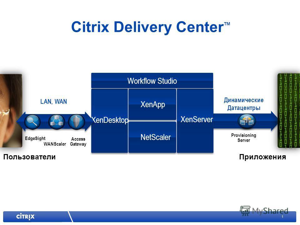 1 Provisioning Server Динамические Датацентры Citrix Delivery Center TM XenServer XenApp NetScaler XenDesktop Workflow Studio ПользователиПриложения Access Gateway WANScaler EdgeSight LAN, WAN