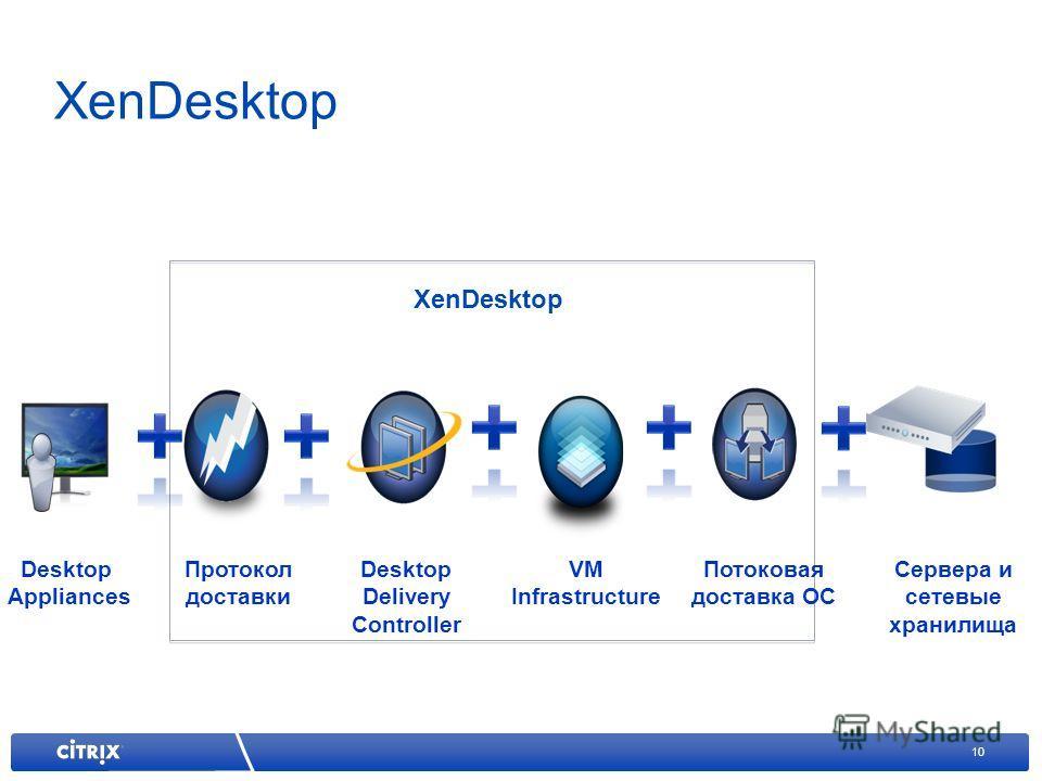 10 XenDesktop Desktop Delivery Controller VM Infrastructure Потоковая доставка ОС Протокол доставки Сервера и сетевые хранилища Desktop Appliances XenDesktop