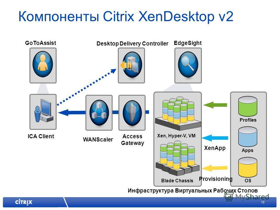 12 Компоненты Citrix XenDesktop v2 GoToAssist EdgeSight Инфраструктура Виртуальных Рабочих Столов ICA Client Desktop Delivery Controller Access Gateway WANScaler Blade Chassis Profiles Apps OS Xen, Hyper-V, VM XenApp Provisioning