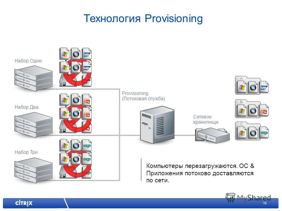 15 Набор Один Набор Два Набор Три Компьютеры перезагружаются. ОС & Приложения потоково доставляются по сети. Provisioning (Потоковая служба) Сетевое хранилище A C B Технология Provisioning