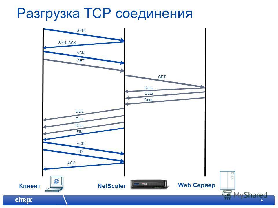 4 Разгрузка TCP соединения Клиент Web Сервер NetScaler SYN ACK SYN+ACK GET FIN ACK GET Data FIN Data