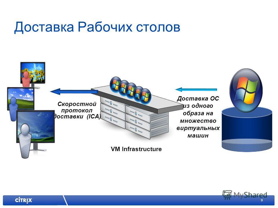 9 Скоростной протокол доставки (ICA) VM Infrastructure Доставка ОС из одного образа на множество виртуальных машин Desktop Appliance Доставка Рабочих столов