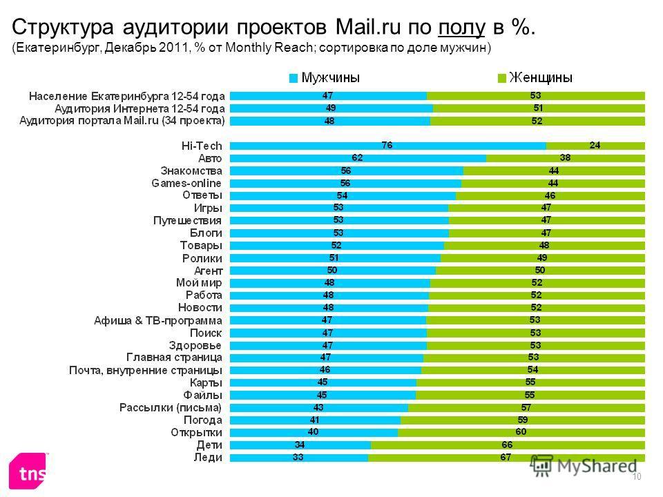 10 Структура аудитории проектов Mail.ru по полу в %. (Екатеринбург, Декабрь 2011, % от Monthly Reach; сортировка по доле мужчин)