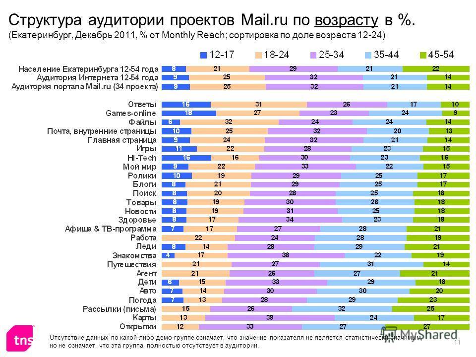 11 Структура аудитории проектов Mail.ru по возрасту в %. (Екатеринбург, Декабрь 2011, % от Monthly Reach; сортировка по доле возраста 12-24) Отсутствие данных по какой-либо демо-группе означает, что значение показателя не является статистически значи