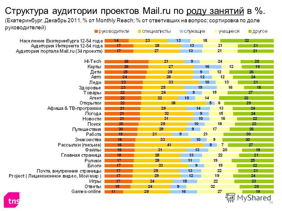 14 Структура аудитории проектов Mail.ru по роду занятий в %. (Екатеринбург, Декабрь 2011, % от Monthly Reach; % от ответивших на вопрос; сортировка по доле руководителей)