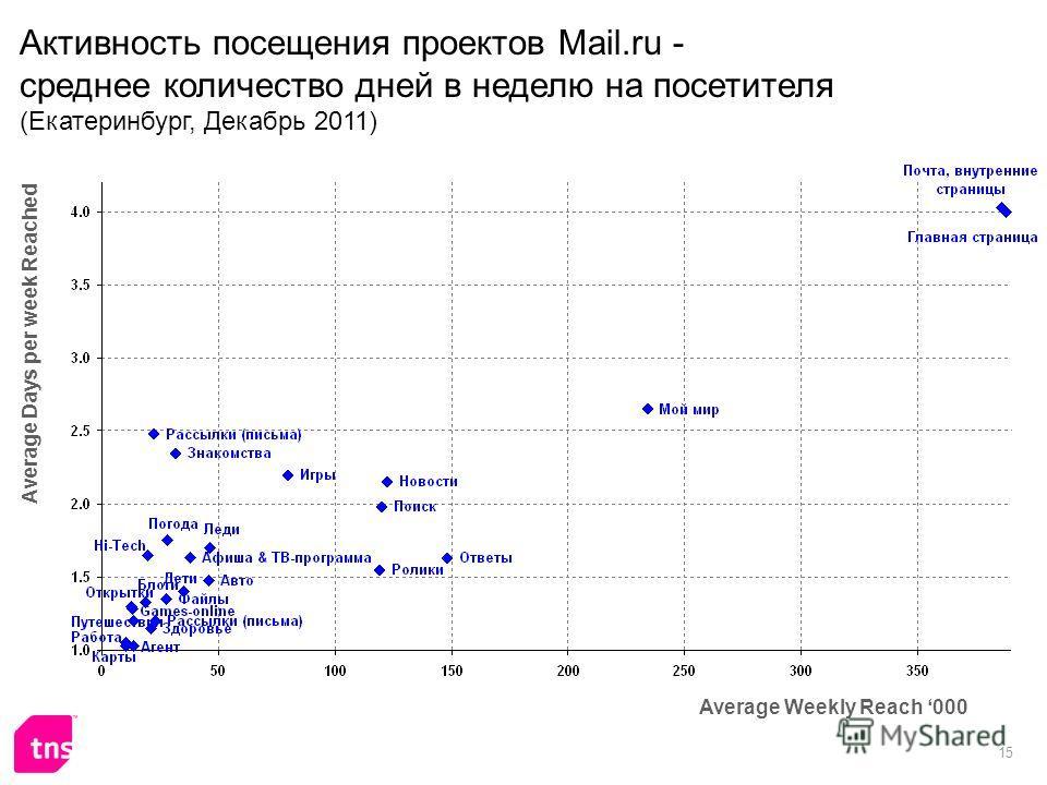 15 Активность посещения проектов Mail.ru - среднее количество дней в неделю на посетителя (Екатеринбург, Декабрь 2011) Average Weekly Reach 000 Average Days per week Reached