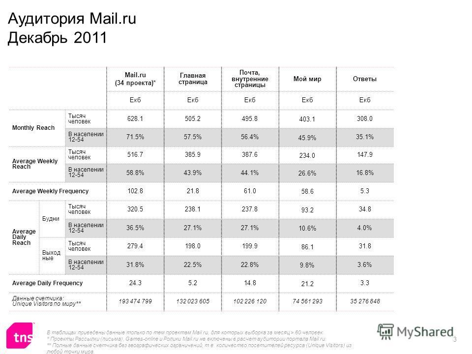 3 Mail.ru (34 проекта)* Главная страница Почта, внутренние страницы Мой мирОтветы Екб Monthly Reach Тысяч человек 628.1505.2495.8 403.1 308.0 В населении 12-54 71.5%57.5%56.4% 45.9% 35.1% Average Weekly Reach Тысяч человек 516.7385.9387.6 234.0 147.9