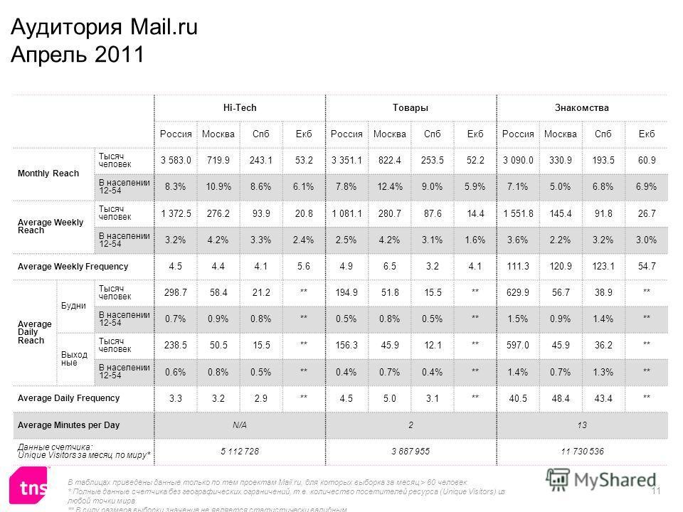 11 Hi-TechТоварыЗнакомства РоссияМоскваСпбЕкбРоссияМоскваСпбЕкбРоссияМоскваСпбЕкб Monthly Reach Тысяч человек 3 583.0719.9243.153.23 351.1822.4253.552.23 090.0330.9193.560.9 В населении 12-54 8.3%10.9%8.6%6.1%7.8%12.4%9.0%5.9%7.1%5.0%6.8%6.9% Average