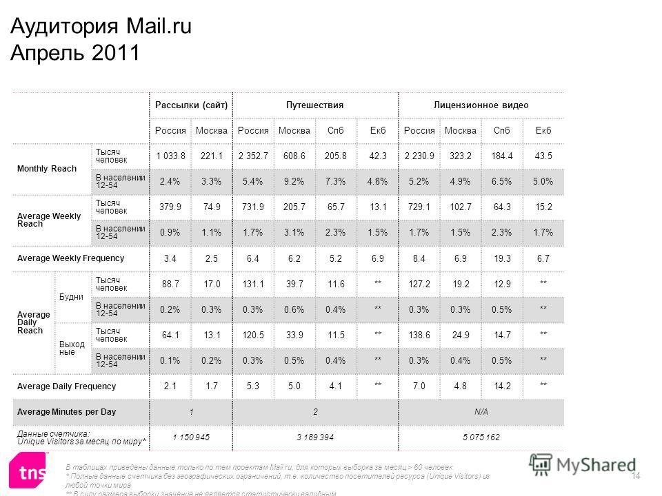 14 Рассылки (сайт)ПутешествияЛицензионное видео РоссияМоскваРоссияМоскваСпбЕкбРоссияМоскваСпбЕкб Monthly Reach Тысяч человек 1 033.8221.12 352.7608.6205.842.32 230.9323.2184.443.5 В населении 12-54 2.4%3.3%5.4%9.2%7.3%4.8%5.2%4.9%6.5%5.0% Average Wee