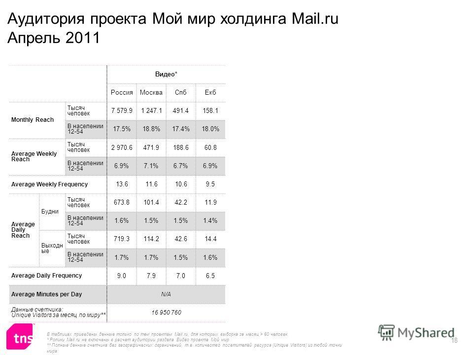 18 Видео* РоссияМоскваСпбЕкб Monthly Reach Тысяч человек 7 579.91 247.1491.4158.1 В населении 12-54 17.5%18.8%17.4%18.0% Average Weekly Reach Тысяч человек 2 970.6471.9188.660.8 В населении 12-54 6.9%7.1%6.7%6.9% Average Weekly Frequency 13.611.610.6