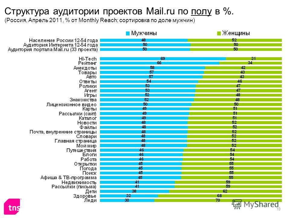 19 Структура аудитории проектов Mail.ru по полу в %. (Россия, Апрель 2011, % от Monthly Reach; сортировка по доле мужчин)