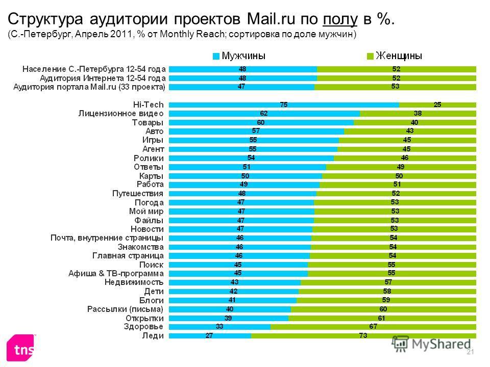 21 Структура аудитории проектов Mail.ru по полу в %. (С.-Петербург, Апрель 2011, % от Monthly Reach; сортировка по доле мужчин)