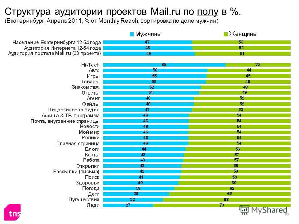 22 Структура аудитории проектов Mail.ru по полу в %. (Екатеринбург, Апрель 2011, % от Monthly Reach; сортировка по доле мужчин)