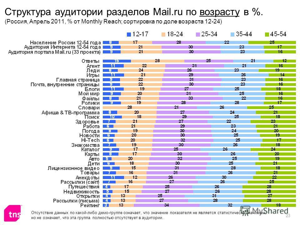 23 Структура аудитории разделов Mail.ru по возрасту в %. (Россия, Апрель 2011, % от Monthly Reach; сортировка по доле возраста 12-24) Отсутствие данных по какой-либо демо-группе означает, что значение показателя не является статистически значимым, но