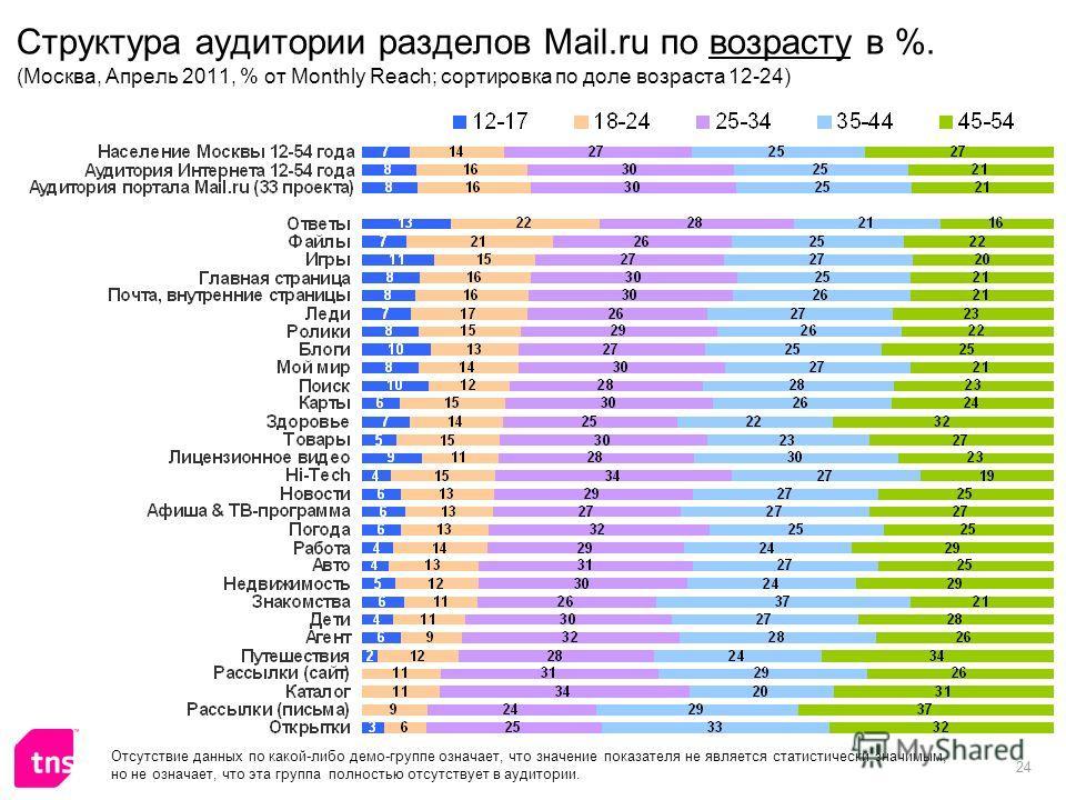 24 Структура аудитории разделов Mail.ru по возрасту в %. (Москва, Апрель 2011, % от Monthly Reach; сортировка по доле возраста 12-24) Отсутствие данных по какой-либо демо-группе означает, что значение показателя не является статистически значимым, но