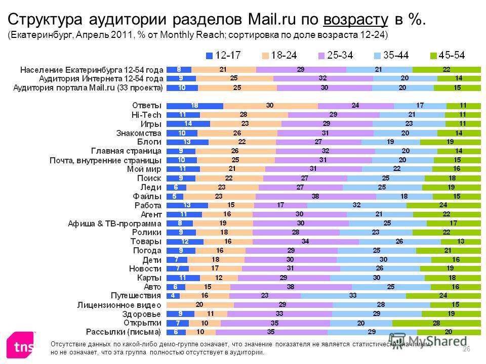 26 Структура аудитории разделов Mail.ru по возрасту в %. (Екатеринбург, Апрель 2011, % от Monthly Reach; сортировка по доле возраста 12-24) Отсутствие данных по какой-либо демо-группе означает, что значение показателя не является статистически значим