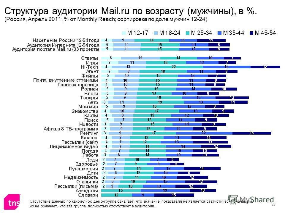 27 Структура аудитории Mail.ru по возрасту (мужчины), в %. (Россия, Апрель 2011, % от Monthly Reach; сортировка по доле мужчин 12-24) Отсутствие данных по какой-либо демо-группе означает, что значение показателя не является статистически значимым, но