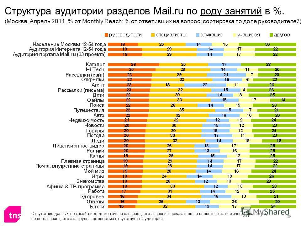 36 Структура аудитории разделов Mail.ru по роду занятий в %. (Москва, Апрель 2011, % от Monthly Reach; % от ответивших на вопрос; сортировка по доле руководителей) Отсутствие данных по какой-либо демо-группе означает, что значение показателя не являе