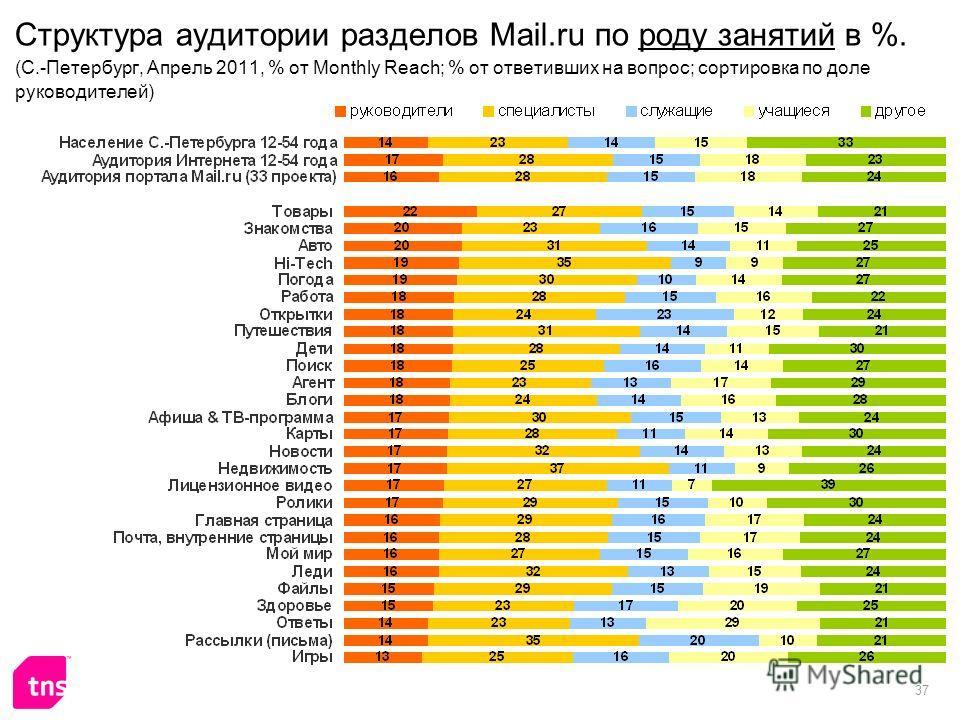 37 Структура аудитории разделов Mail.ru по роду занятий в %. (C.-Петербург, Апрель 2011, % от Monthly Reach; % от ответивших на вопрос; сортировка по доле руководителей)