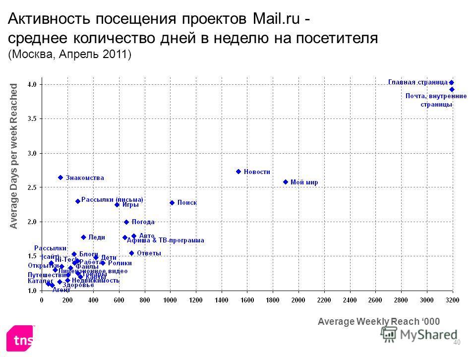40 Активность посещения проектов Mail.ru - среднее количество дней в неделю на посетителя (Москва, Апрель 2011) Average Weekly Reach 000 Average Days per week Reached