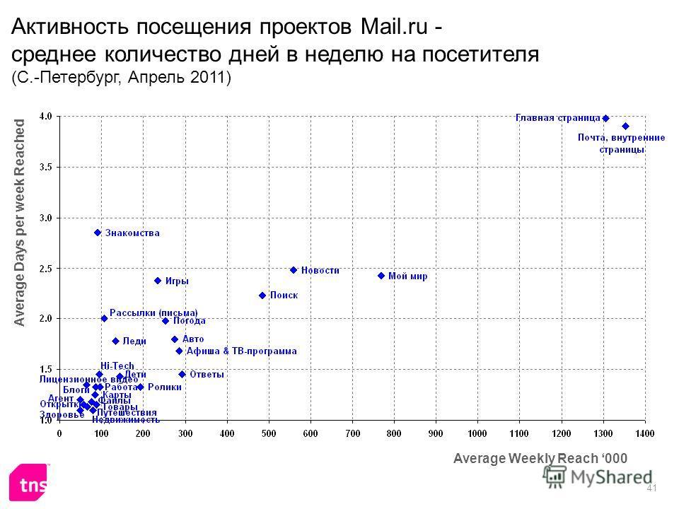 41 Активность посещения проектов Mail.ru - среднее количество дней в неделю на посетителя (С.-Петербург, Апрель 2011) Average Weekly Reach 000 Average Days per week Reached