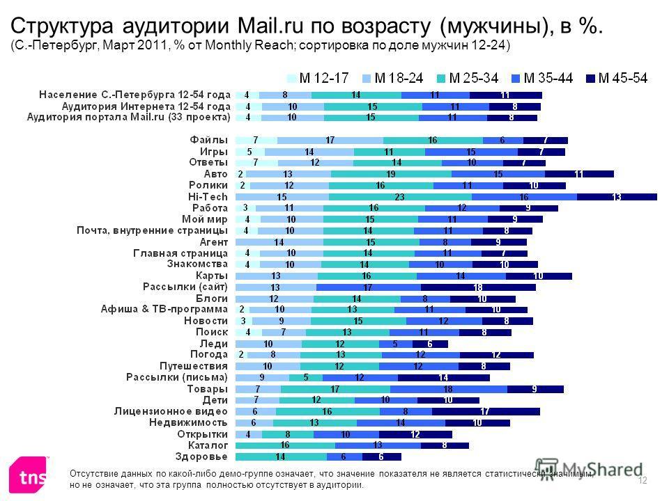 12 Структура аудитории Mail.ru по возрасту (мужчины), в %. (С.-Петербург, Март 2011, % от Monthly Reach; сортировка по доле мужчин 12-24) Отсутствие данных по какой-либо демо-группе означает, что значение показателя не является статистически значимым