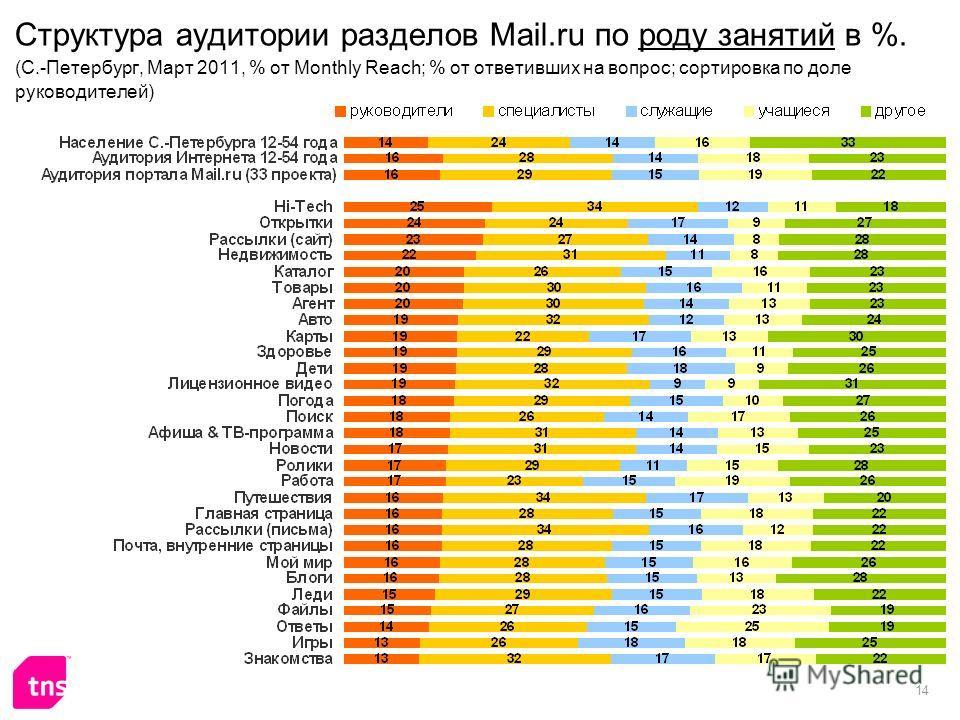 14 Структура аудитории разделов Mail.ru по роду занятий в %. (C.-Петербург, Март 2011, % от Monthly Reach; % от ответивших на вопрос; сортировка по доле руководителей)