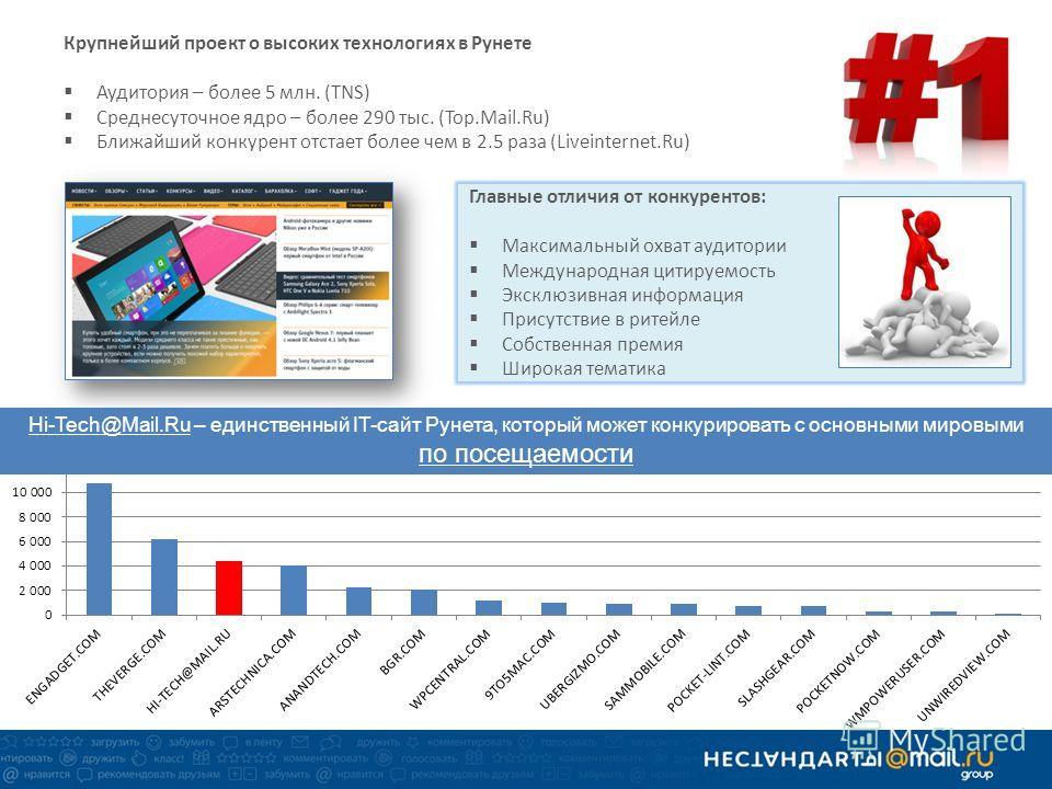 Крупнейший проект о высоких технологиях в Рунете Аудитория – более 5 млн. (TNS) Среднесуточное ядро – более 290 тыс. (Top.Mail.Ru) Ближайший конкурент отстает более чем в 2.5 раза (Liveinternet.Ru) Главные отличия от конкурентов: Максимальный охват а