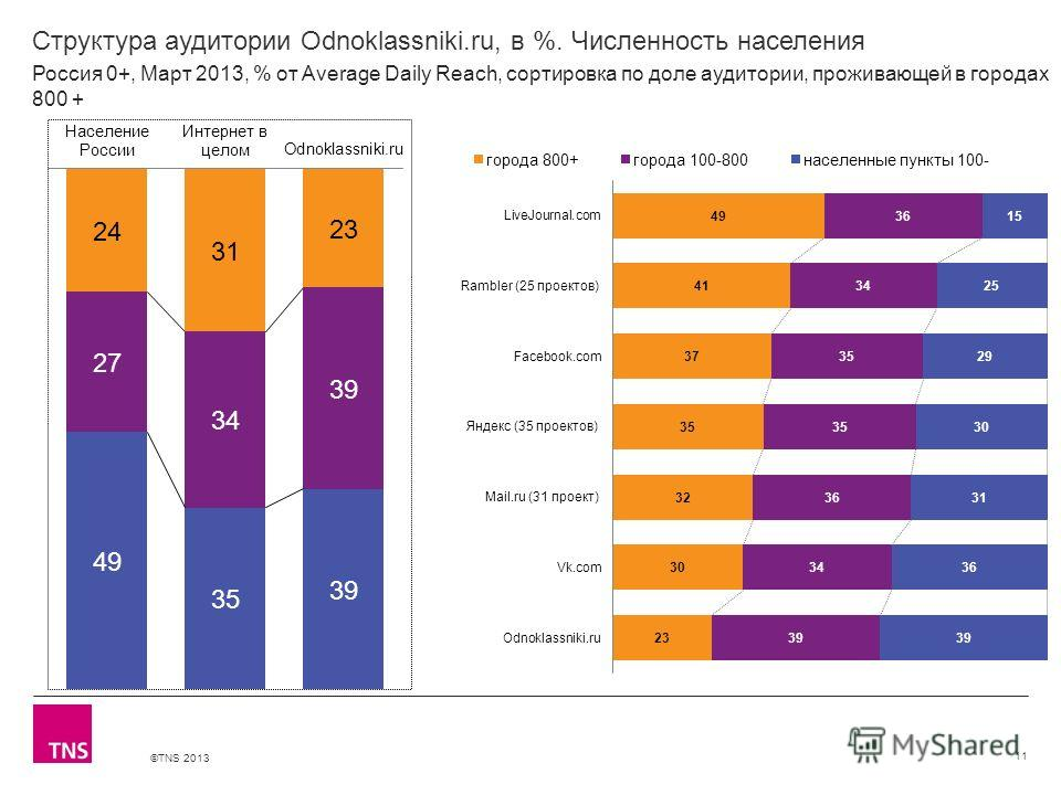 ©TNS 2013 X AXIS LOWER LIMIT UPPER LIMIT CHART TOP Y AXIS LIMIT Структура аудитории Odnoklassniki.ru, в %. Численность населения 11 Россия 0+, Март 2013, % от Average Daily Reach, сортировка по доле аудитории, проживающей в городах 800 +