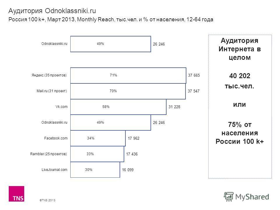 ©TNS 2013 X AXIS LOWER LIMIT UPPER LIMIT CHART TOP Y AXIS LIMIT Аудитория Odnoklassniki.ru Россия 100 k+, Март 2013, Monthly Reach, тыс.чел. и % от населения, 12-64 года Аудитория Интернета в целом 40 202 тыс.чел. или 75% от населения России 100 k+