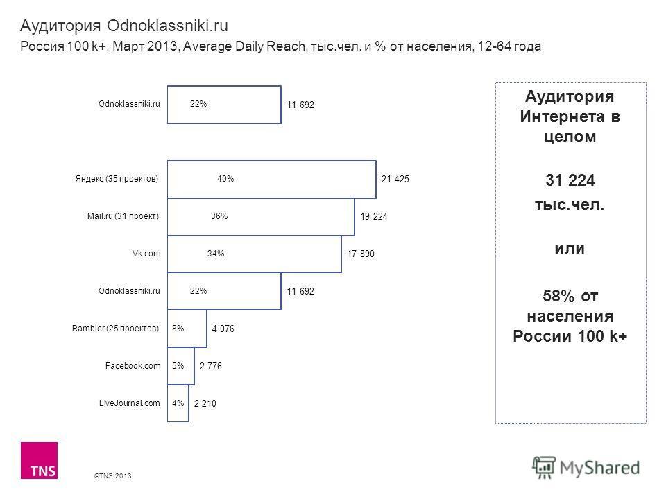 ©TNS 2013 X AXIS LOWER LIMIT UPPER LIMIT CHART TOP Y AXIS LIMIT Аудитория Odnoklassniki.ru Россия 100 k+, Март 2013, Average Daily Reach, тыс.чел. и % от населения, 12-64 года Аудитория Интернета в целом 31 224 тыс.чел. или 58% от населения России 10